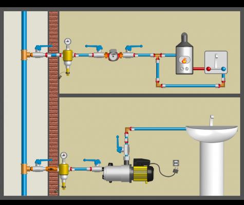 Насосы повышения давления и водоснабжения